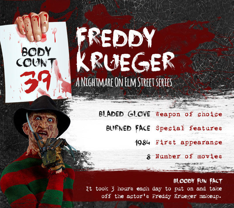 freddy krueger serial killer body count