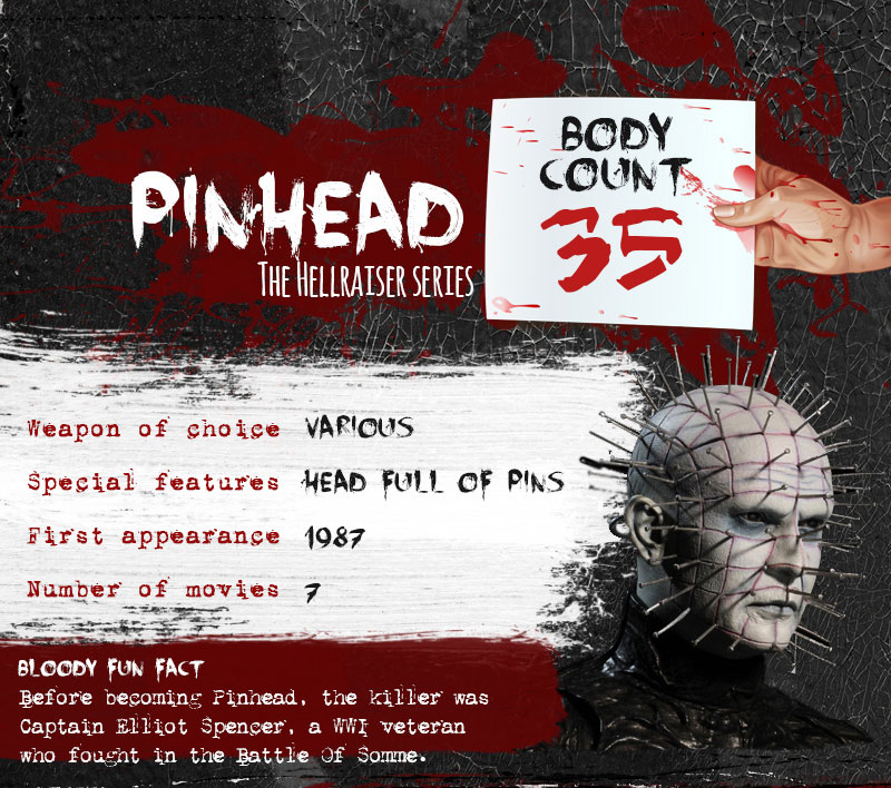 pinhead serial killer body count