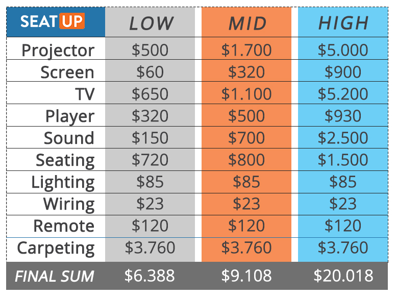 How Much Does It Really Cost To Build A Home Theater? - SeatUp